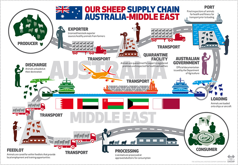 LiveCorp Middle Eastern Export Roadmap Jun15 FULL COLOUR 10 6 15